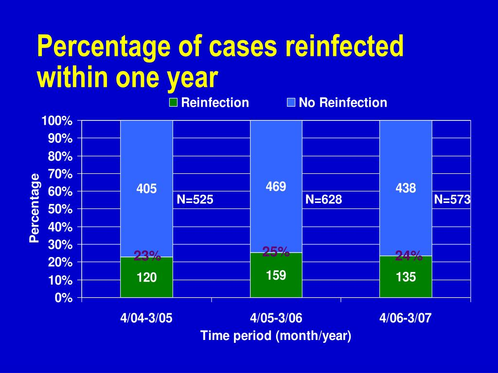Percentage of cases reinfected within one year