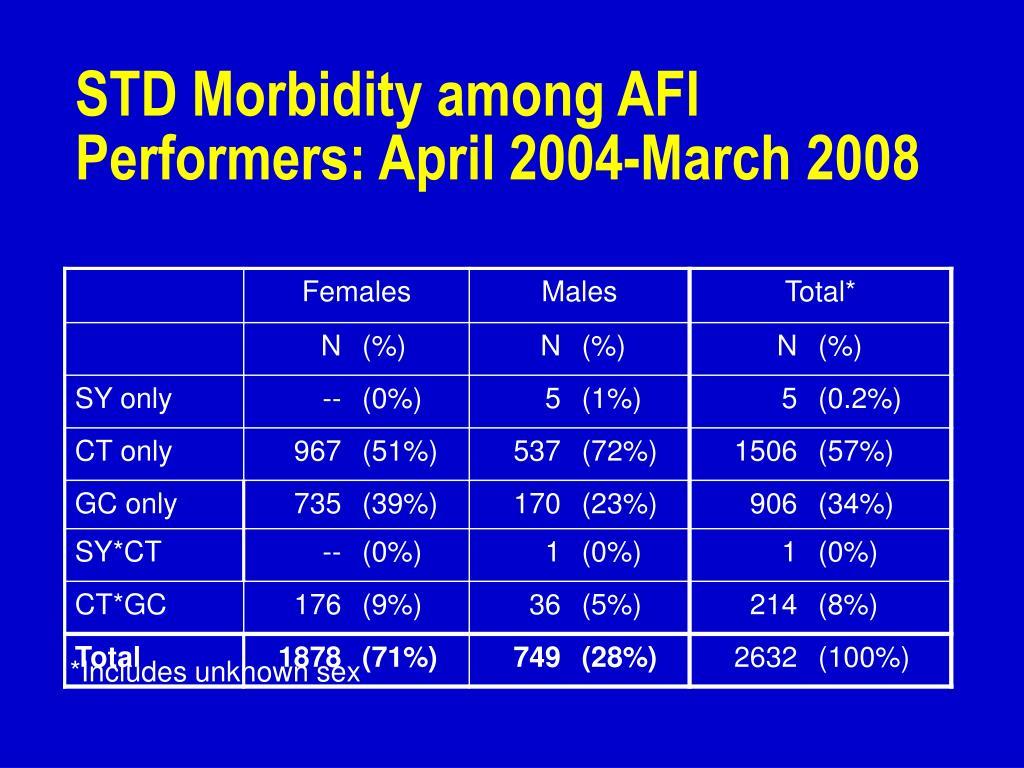 STD Morbidity among AFI Performers: April 2004-March 2008