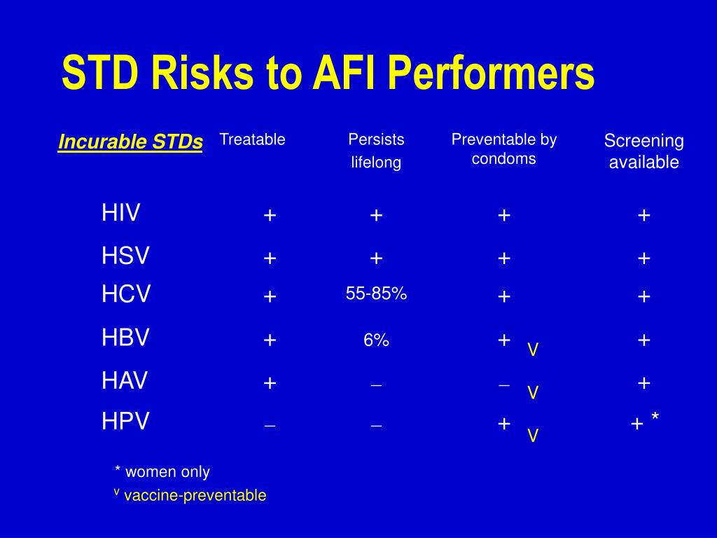 STD Risks to AFI Performers