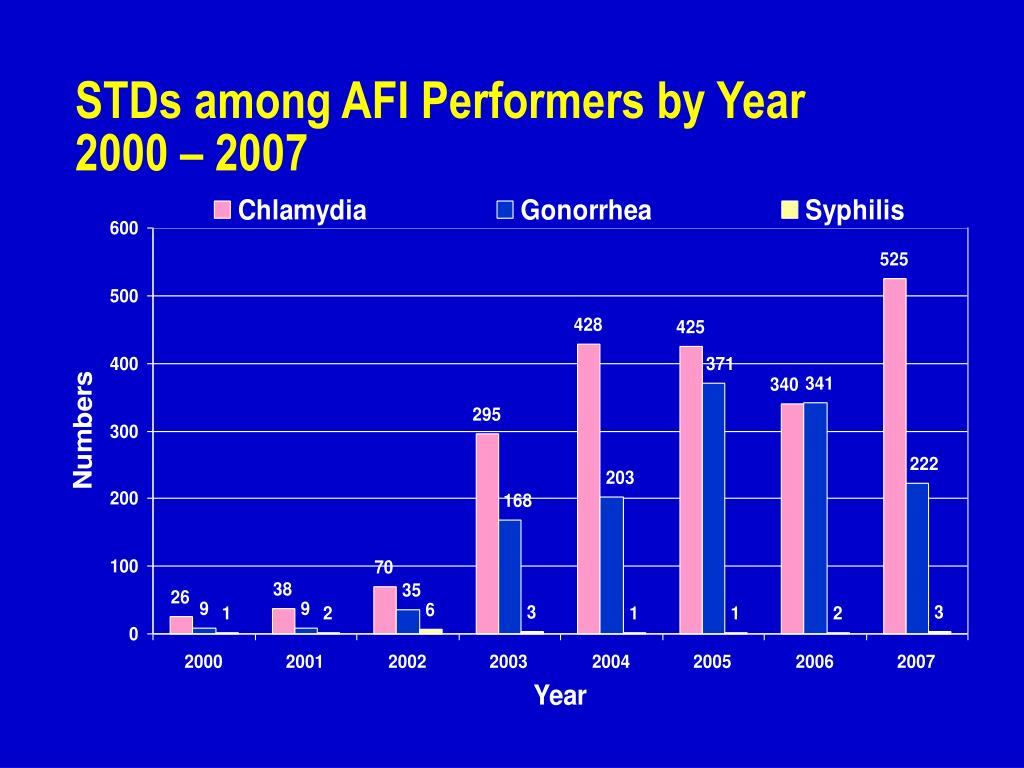 STDs among AFI Performers by Year