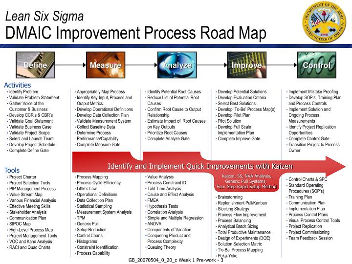 Lean six sigma dmaic improvement process road map