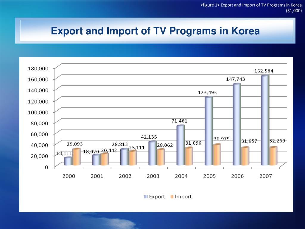 <figure 1> Export and Import of TV Programs in Korea