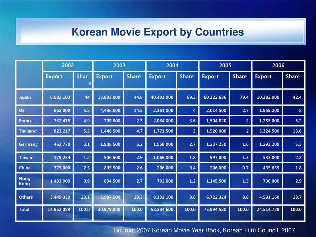 Korean Movie Export by Countries