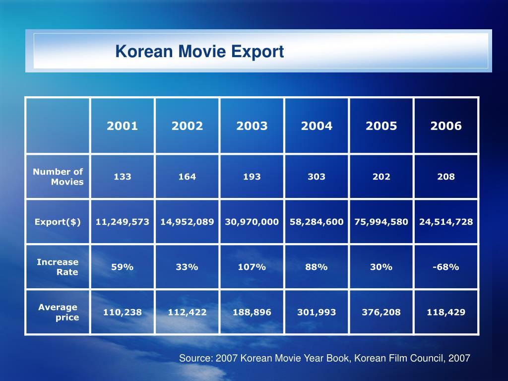 Korean Movie Export