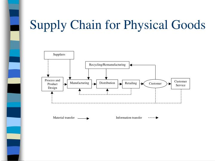 Supply chain for physical goods l.jpg