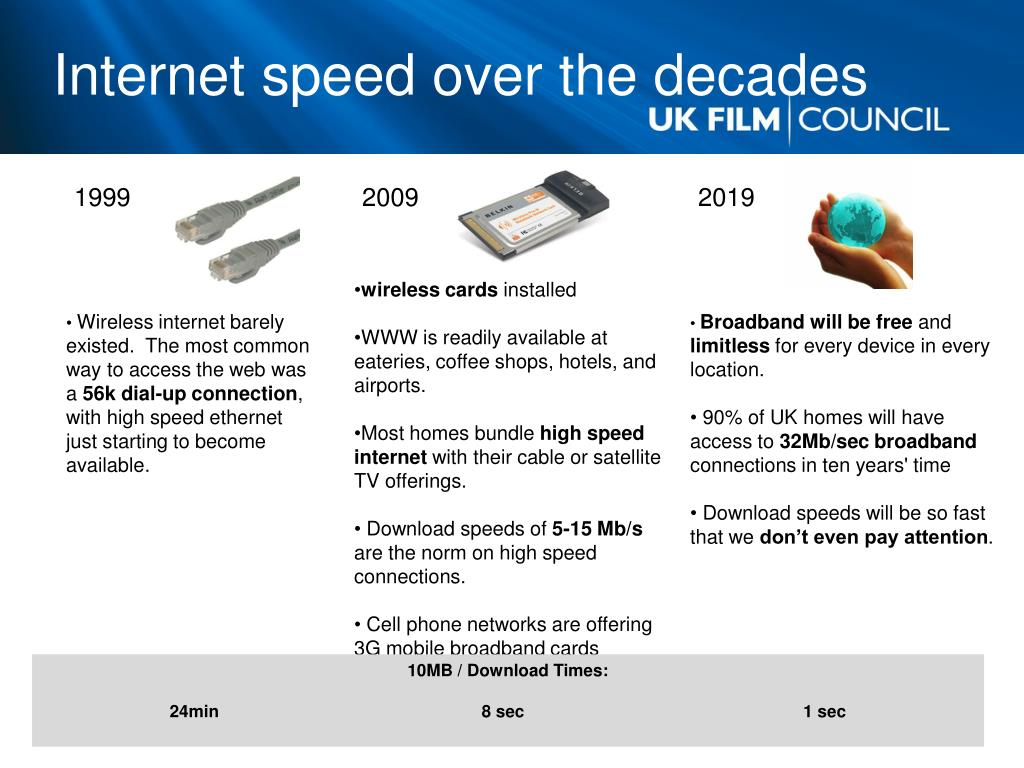 Internet speed over the decades