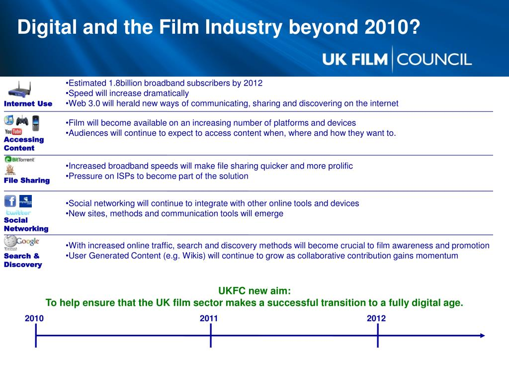 Digital and the Film Industry beyond 2010?