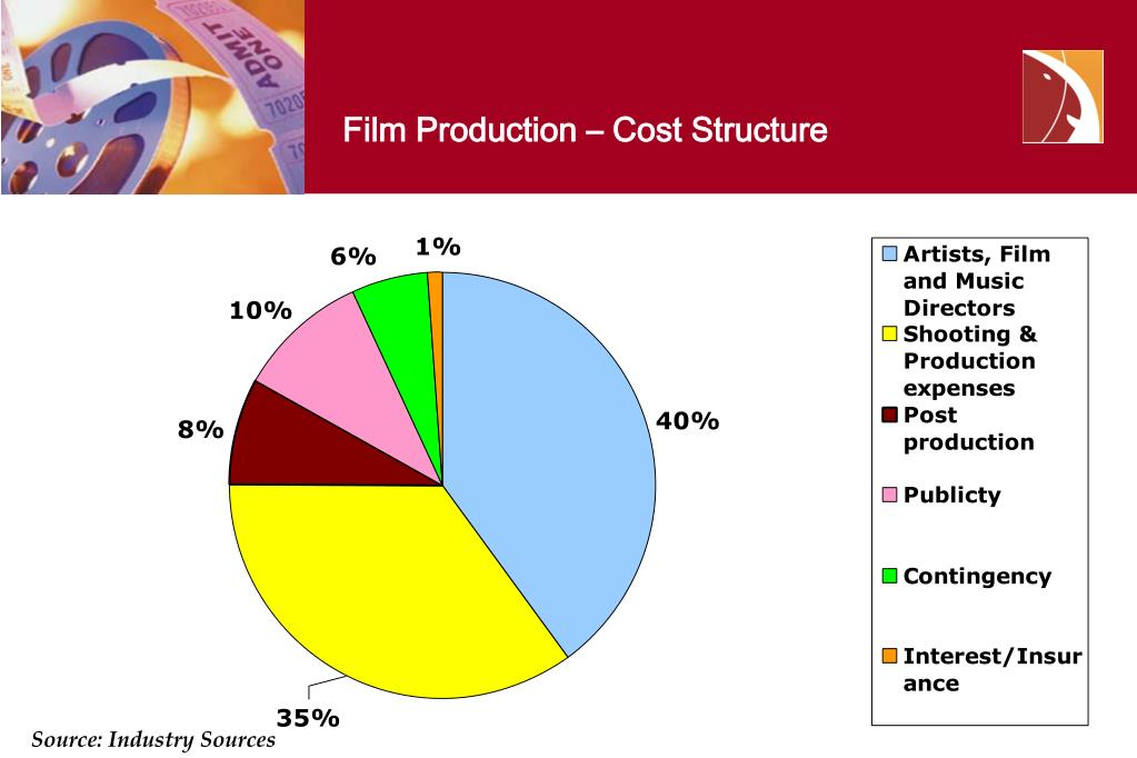 Film Production – Cost Structure