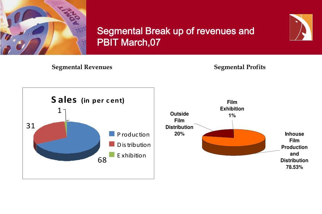 Segmental Break up of revenues and PBIT March,07