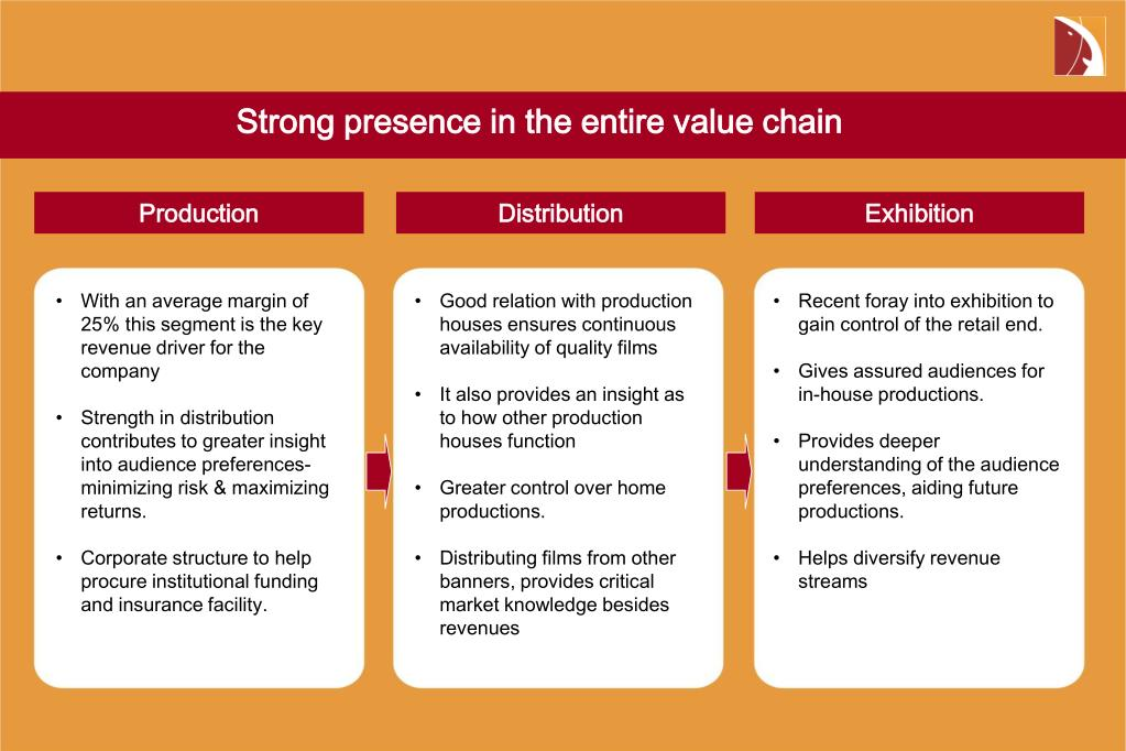 Strong presence in the entire value chain
