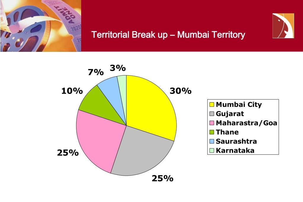 Territorial Break up – Mumbai Territory