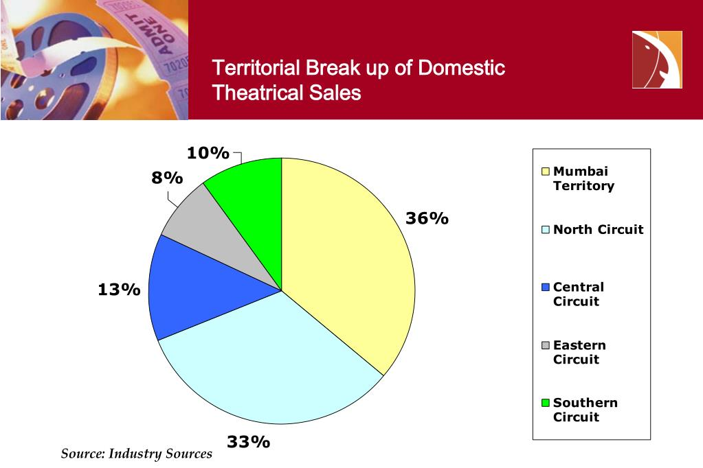 Territorial Break up of Domestic Theatrical Sales