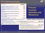 process involves activities and resources