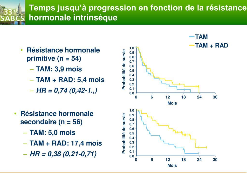 Temps jusqu'à progression en fonction de la résistance hormonale intrinsèque