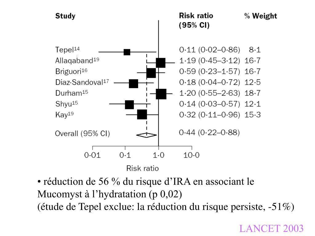 réduction de 56 % du risque d'IRA en associant le Mucomyst à l'hydratation (p 0,02)                                        (étude de Tepel exclue: la réduction du risque persiste, -51%)