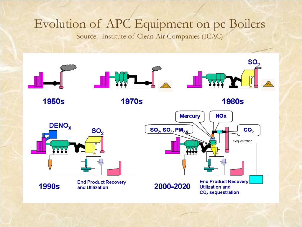 Evolution of APC Equipment on pc Boilers