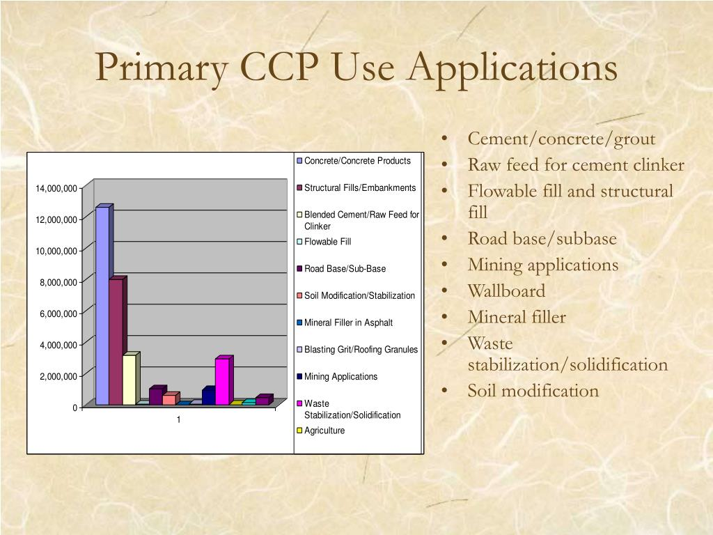 Primary CCP Use Applications