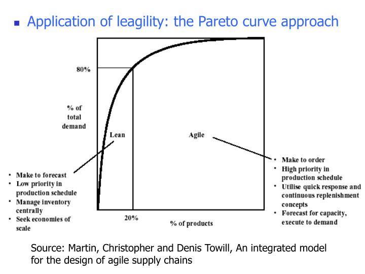 Application of leagility: the Pareto curve approach