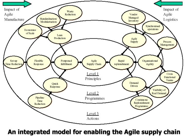 An integrated model for enabling the Agile supply chain