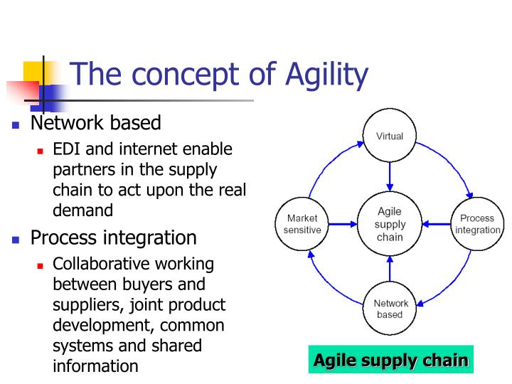 The concept of Agility
