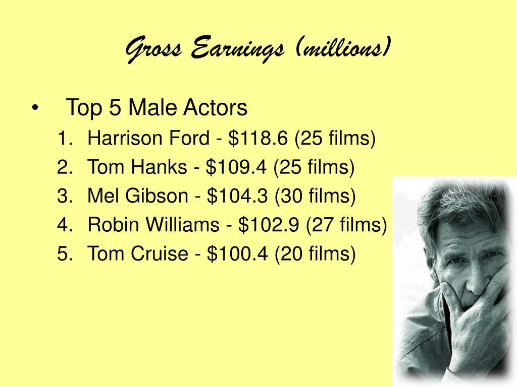 Gross Earnings (millions)