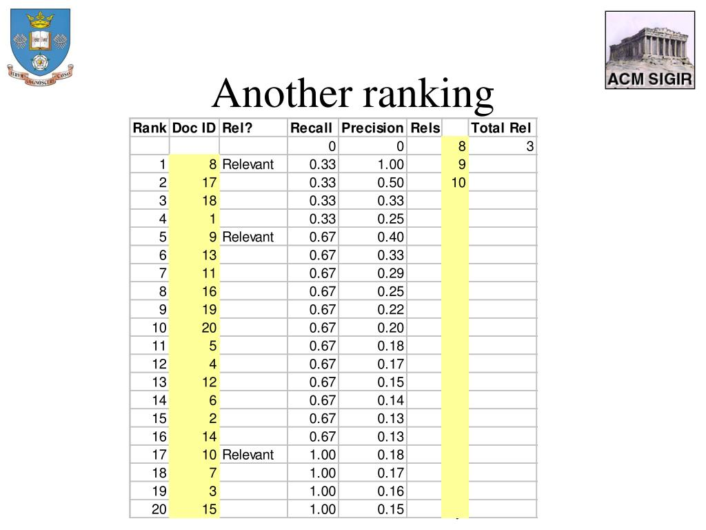 Another ranking