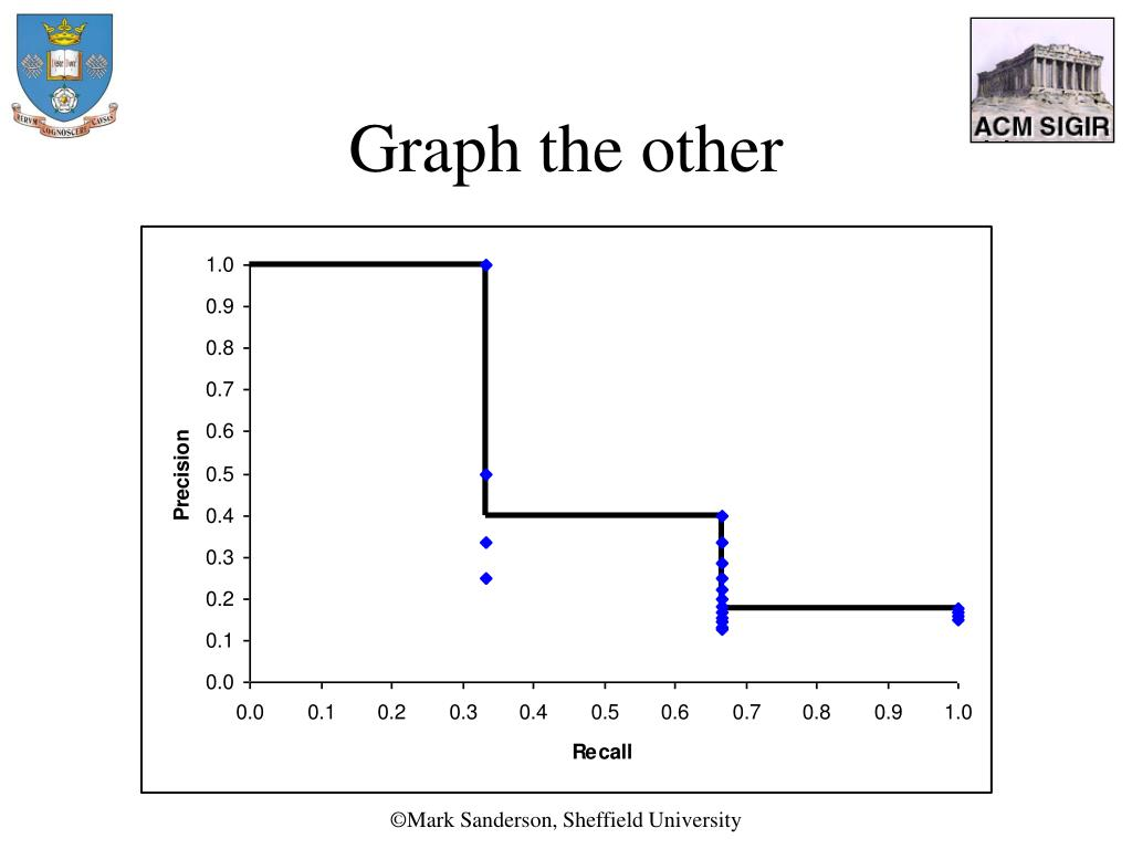 Graph the other