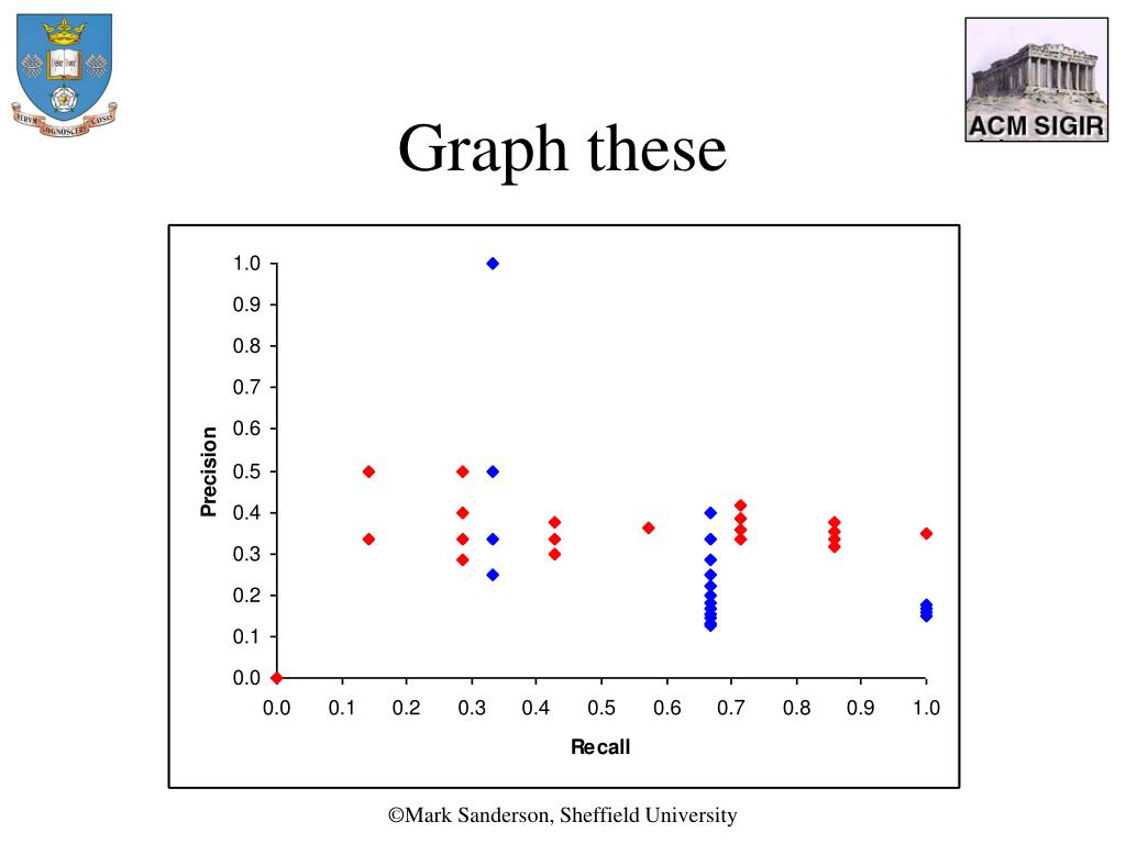 Graph these