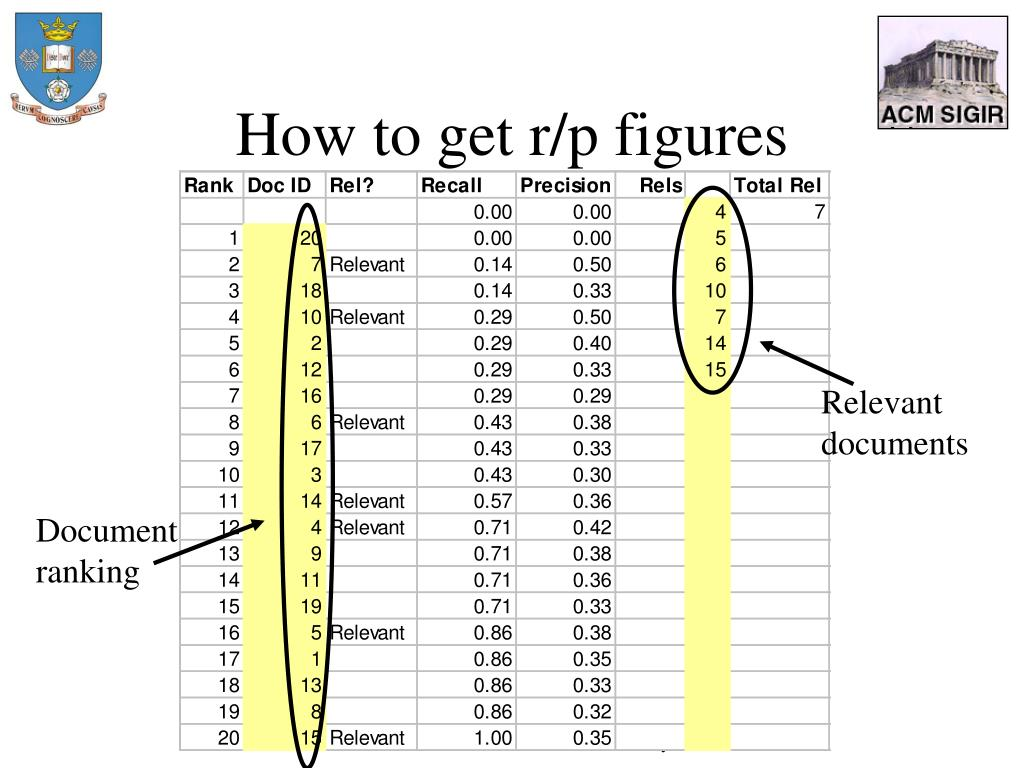 How to get r/p figures