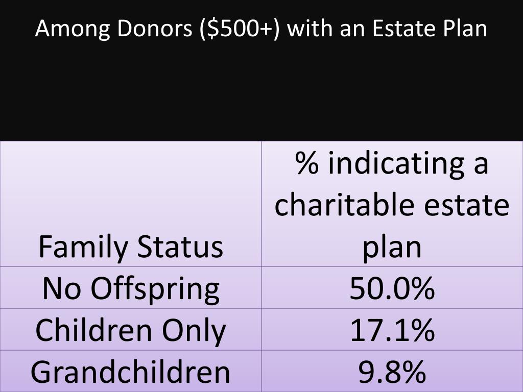 Among Donors ($500+) with an Estate Plan
