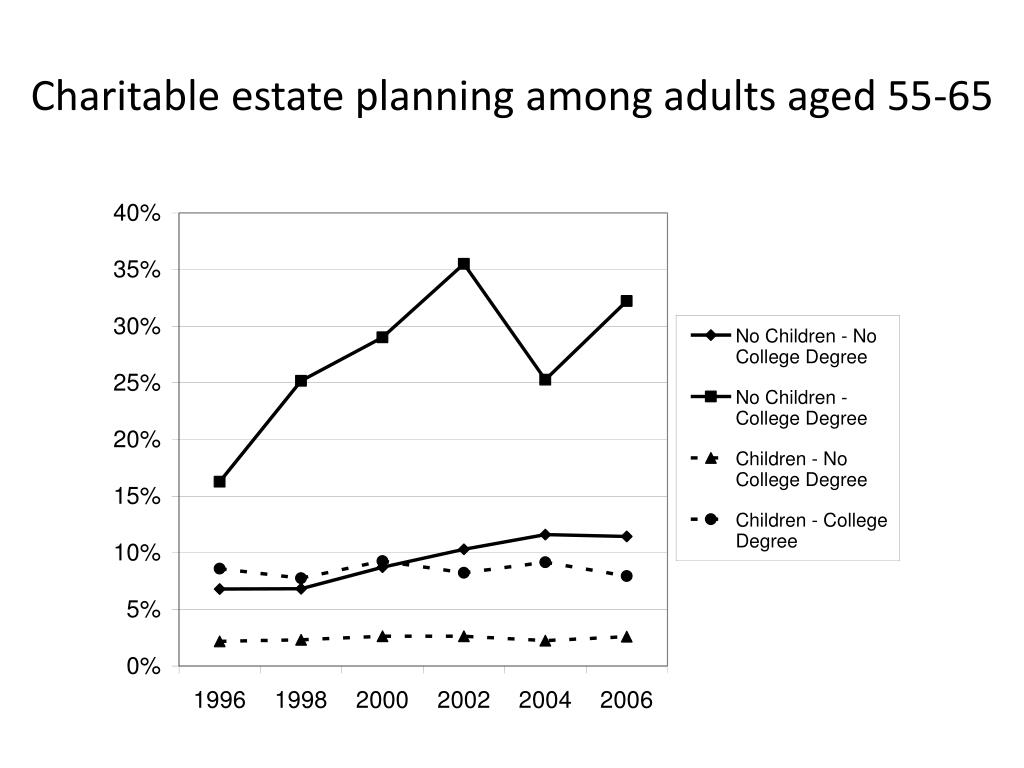 Charitable estate planning among adults aged 55-65