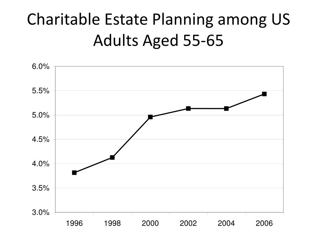 Charitable Estate Planning among US Adults Aged 55-65