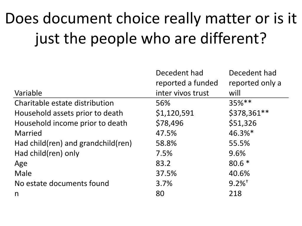 Does document choice really matter or is it just the people who are different?