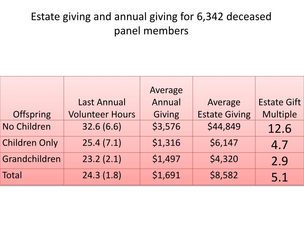 Estate giving and annual giving for 6,342 deceased panel members