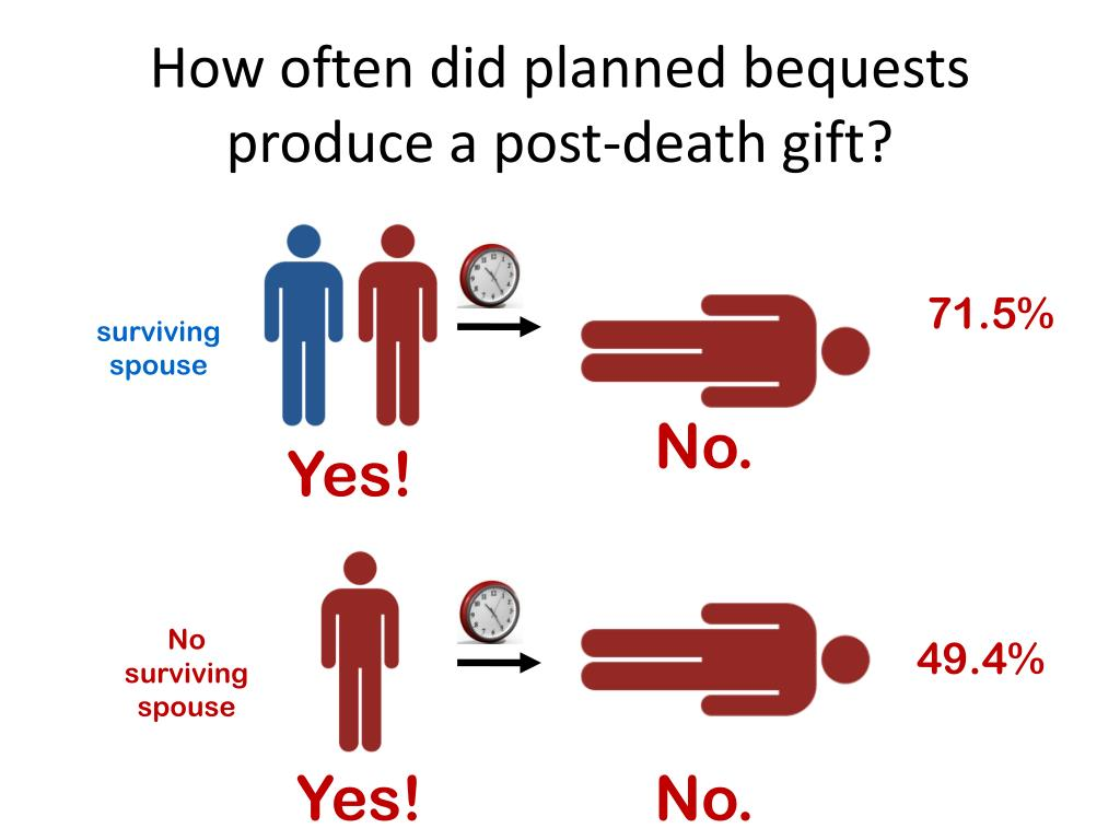 How often did planned bequests produce a post-death gift?