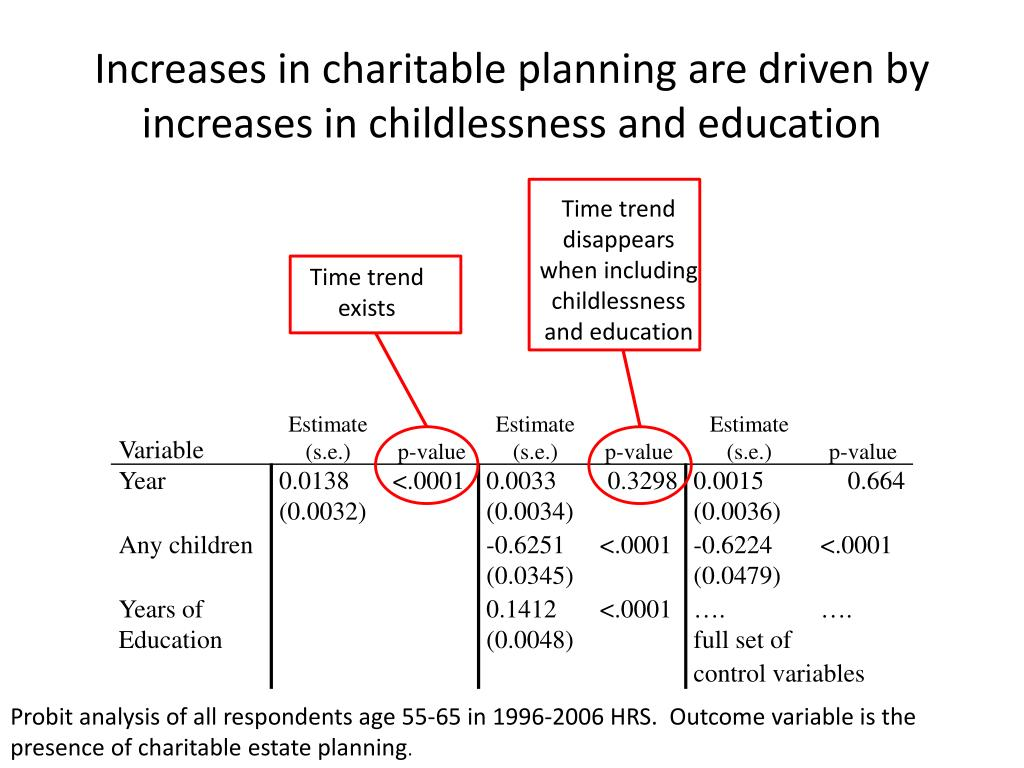 Increases in charitable planning are driven by increases in childlessness and education