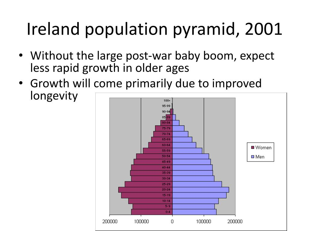 Ireland population pyramid, 2001
