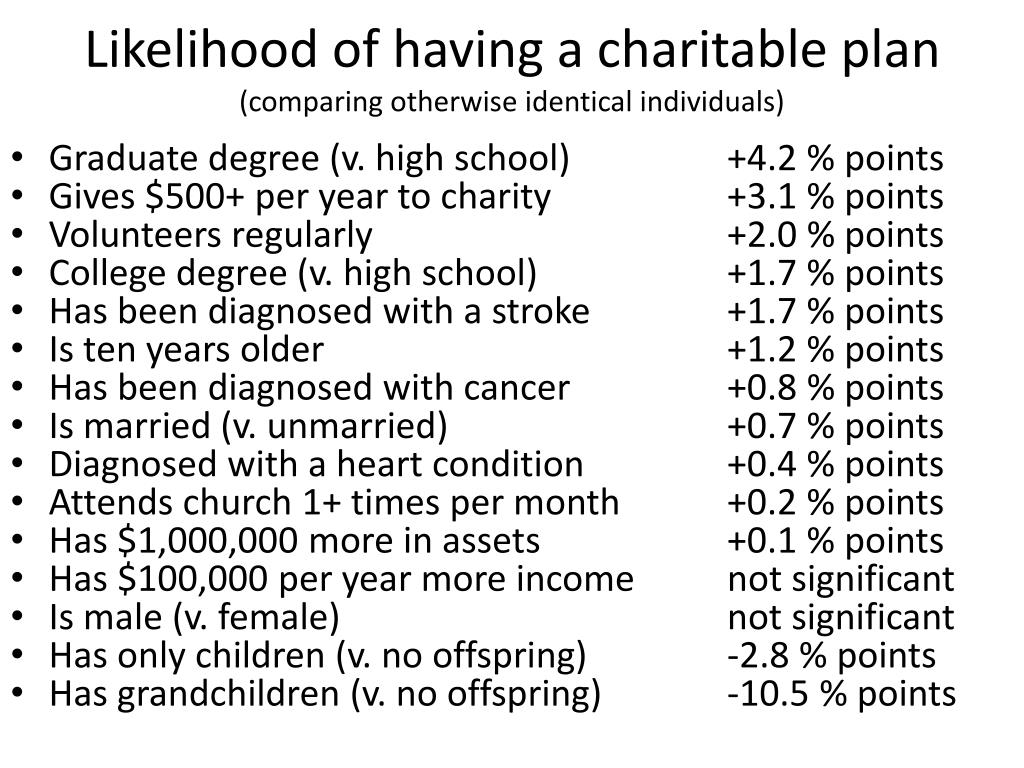 Likelihood of having a charitable plan