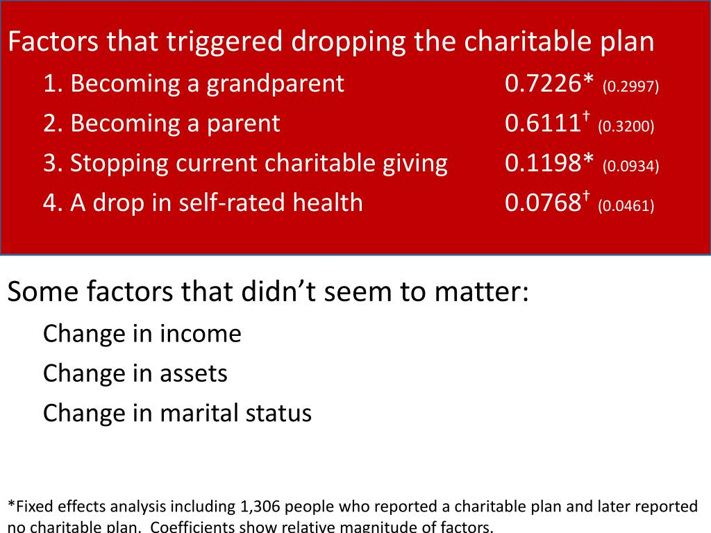 Factors that triggered dropping the charitable plan