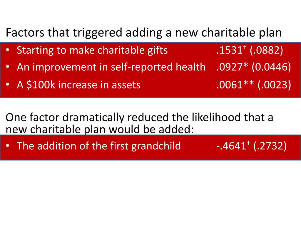 Factors that triggered adding a new charitable plan