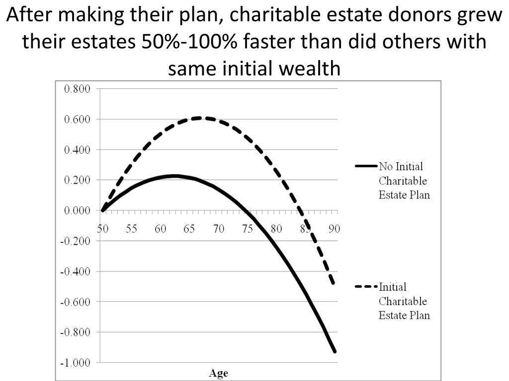 After making their plan, charitable estate donors grew their estates 50%-100% faster than did others with same initial wealth