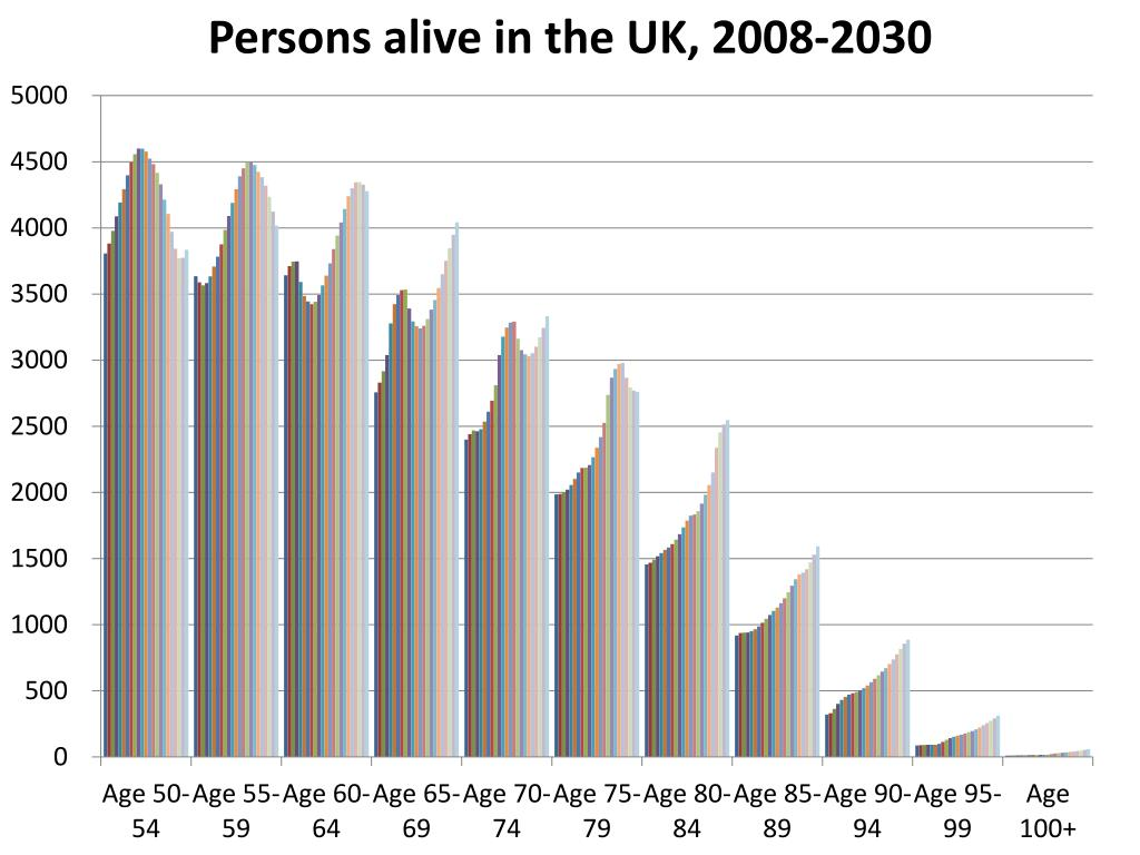 Persons alive in the UK, 2008-2030
