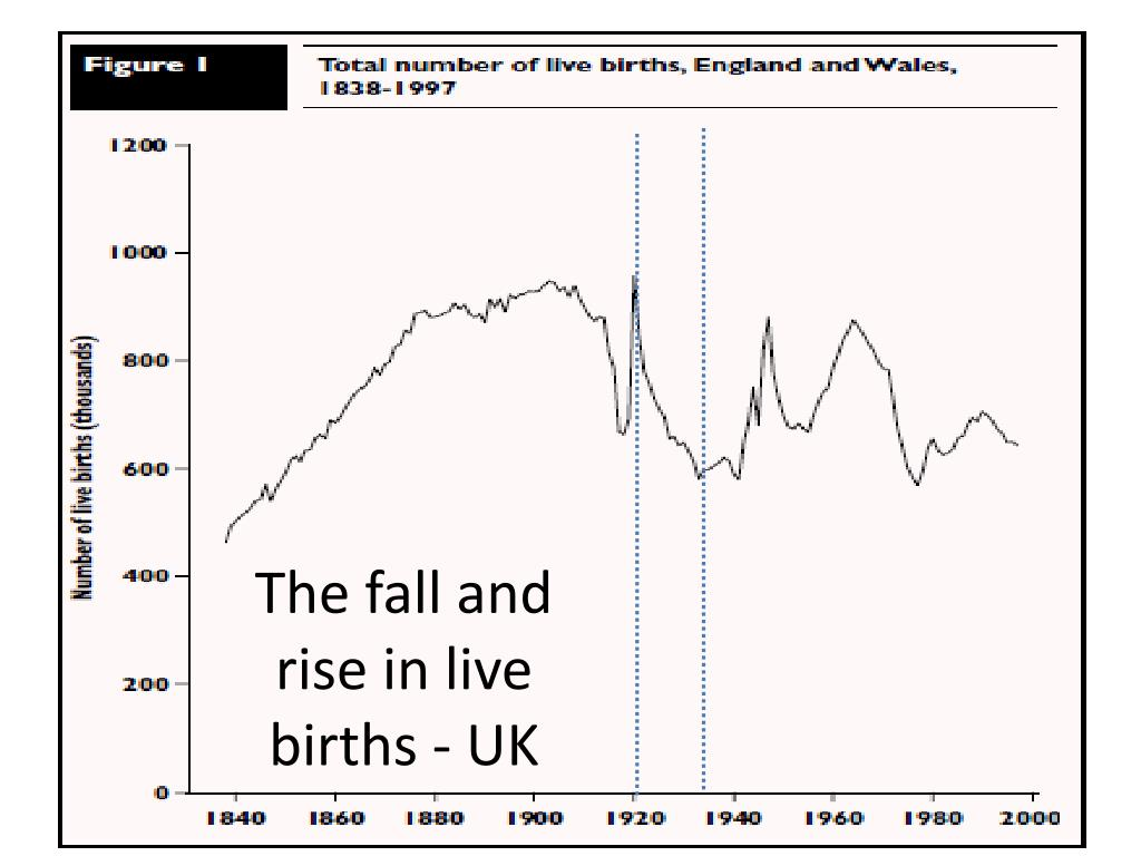The fall and rise in live births - UK