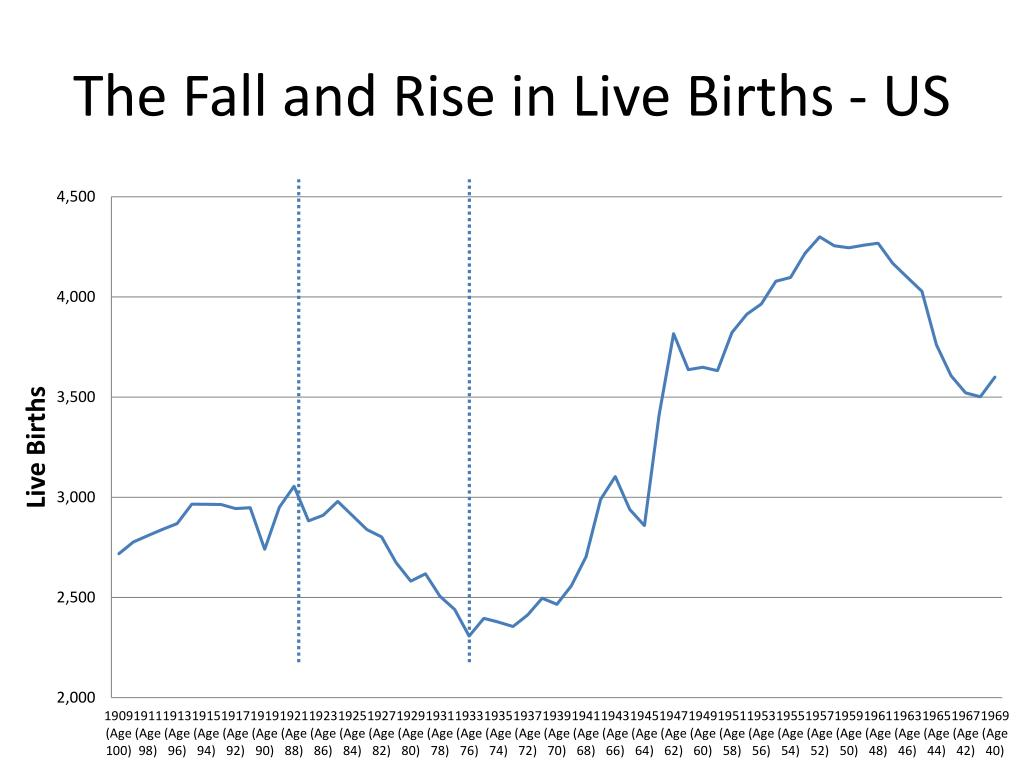 The Fall and Rise in Live Births - US