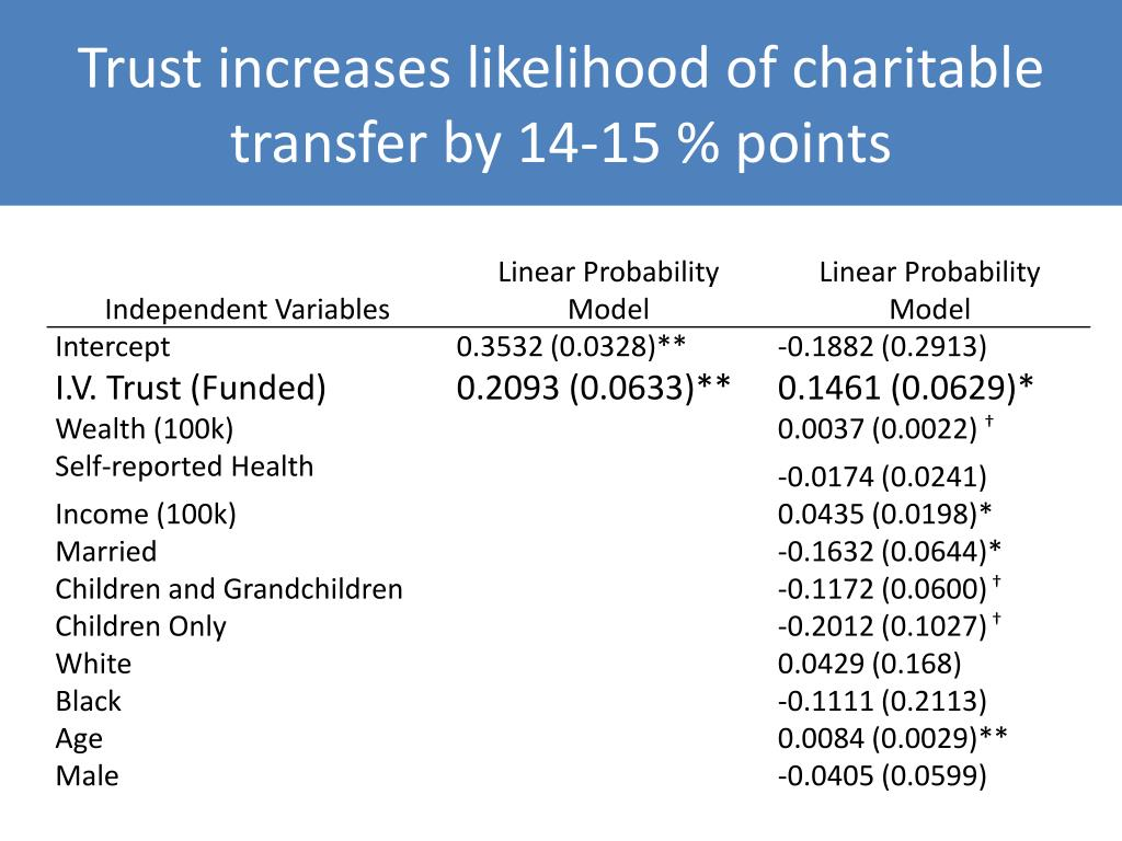 Trust increases likelihood of charitable transfer by 14-15 % points