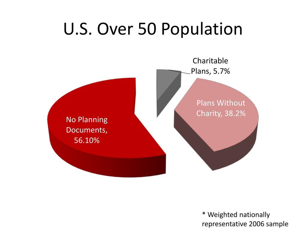 U.S. Over 50 Population