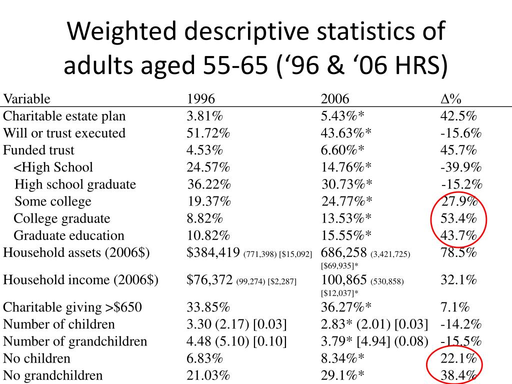 Weighted descriptive statistics of adults aged 55-65 ('96 & '06 HRS)