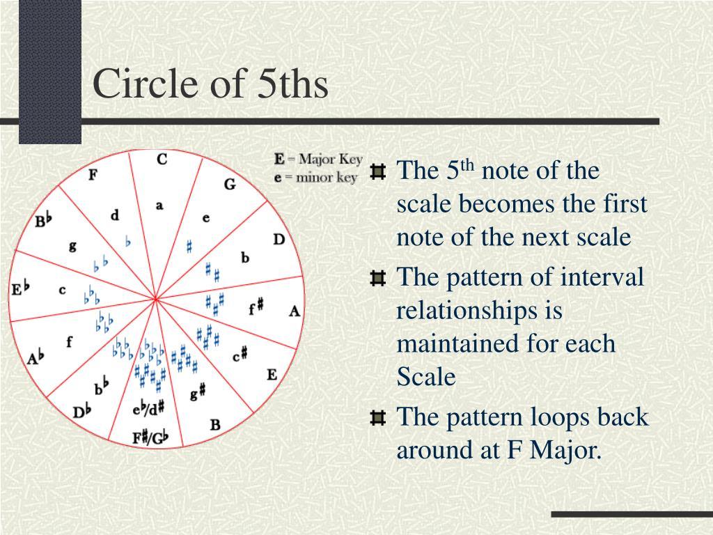 Circle of 5ths