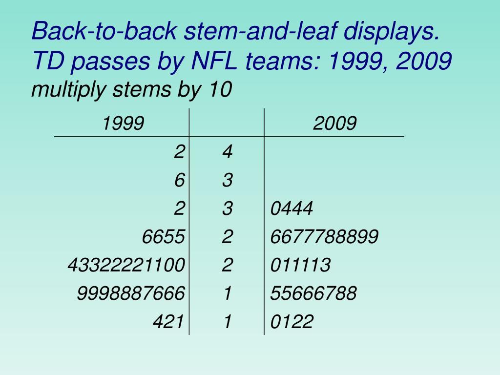 Back-to-back stem-and-leaf displays. TD passes by NFL teams: 1999, 2009