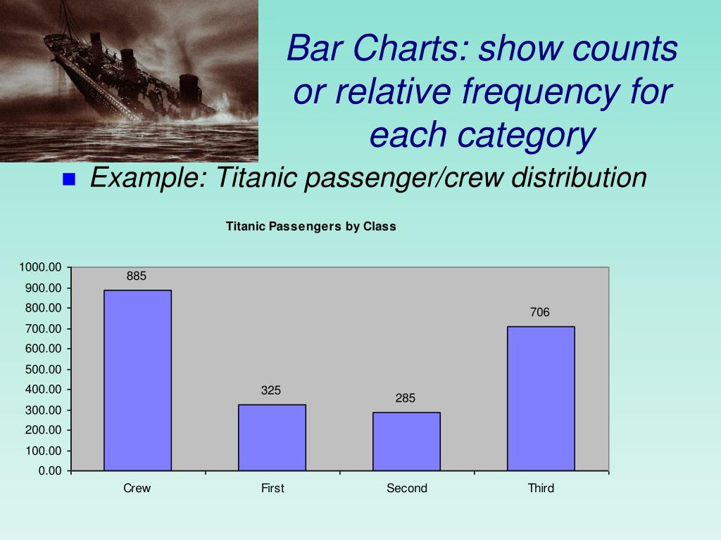 Bar Charts: show counts or relative frequency for each category